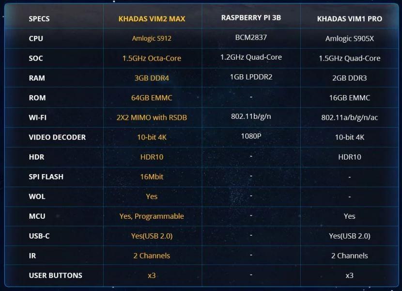 rendimiento-Khadas