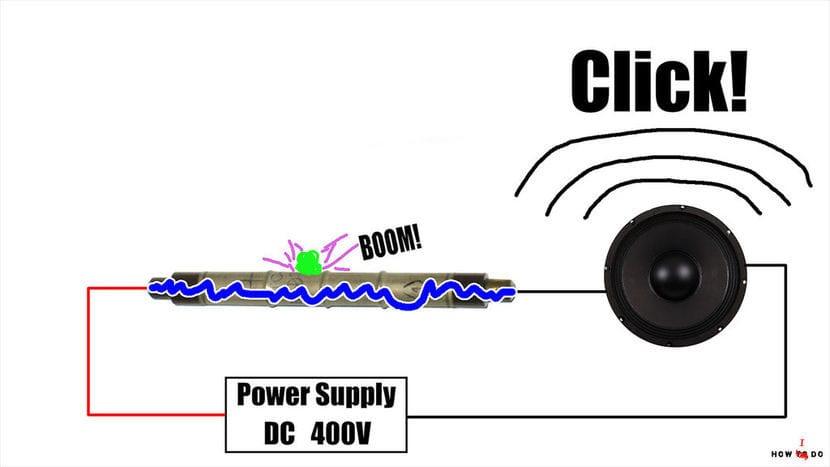 funcionamiento del tubo Geiger con un impacto de partícula