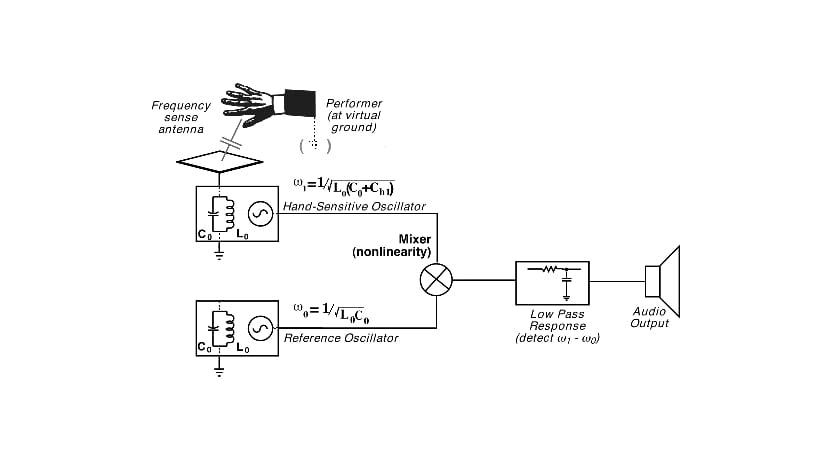Diagrama del funcionamiento de un Theremín
