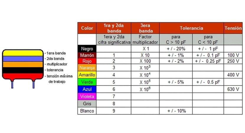 Código de color del condensador