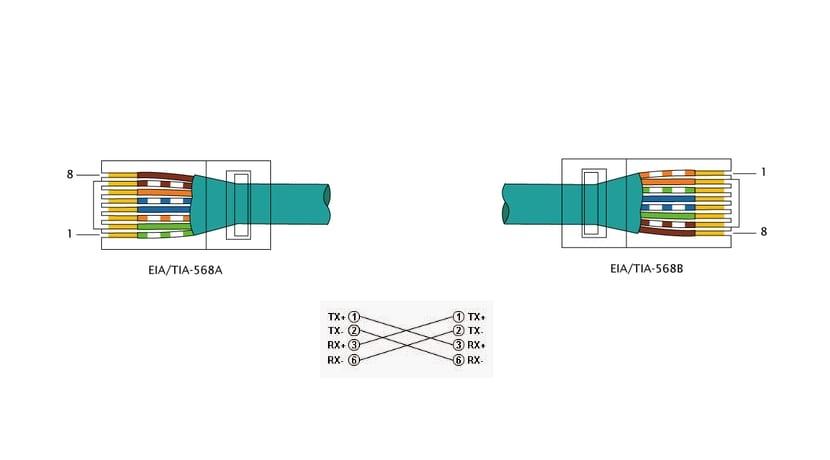 Conexión cruzada del RJ45