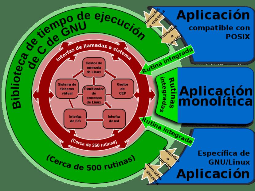 Glibc diagrama Wikipedia