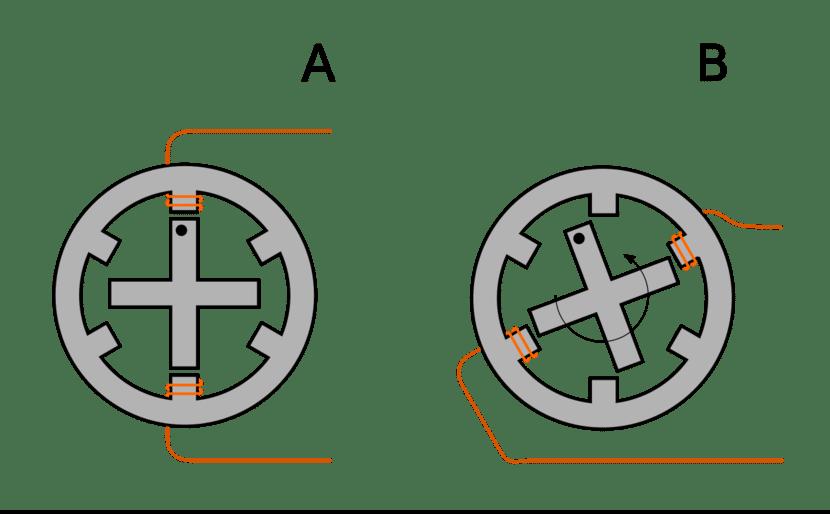 giro con polarización (fase)