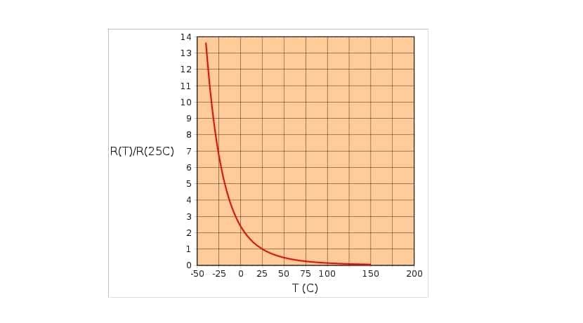 gráfico termistor NTC