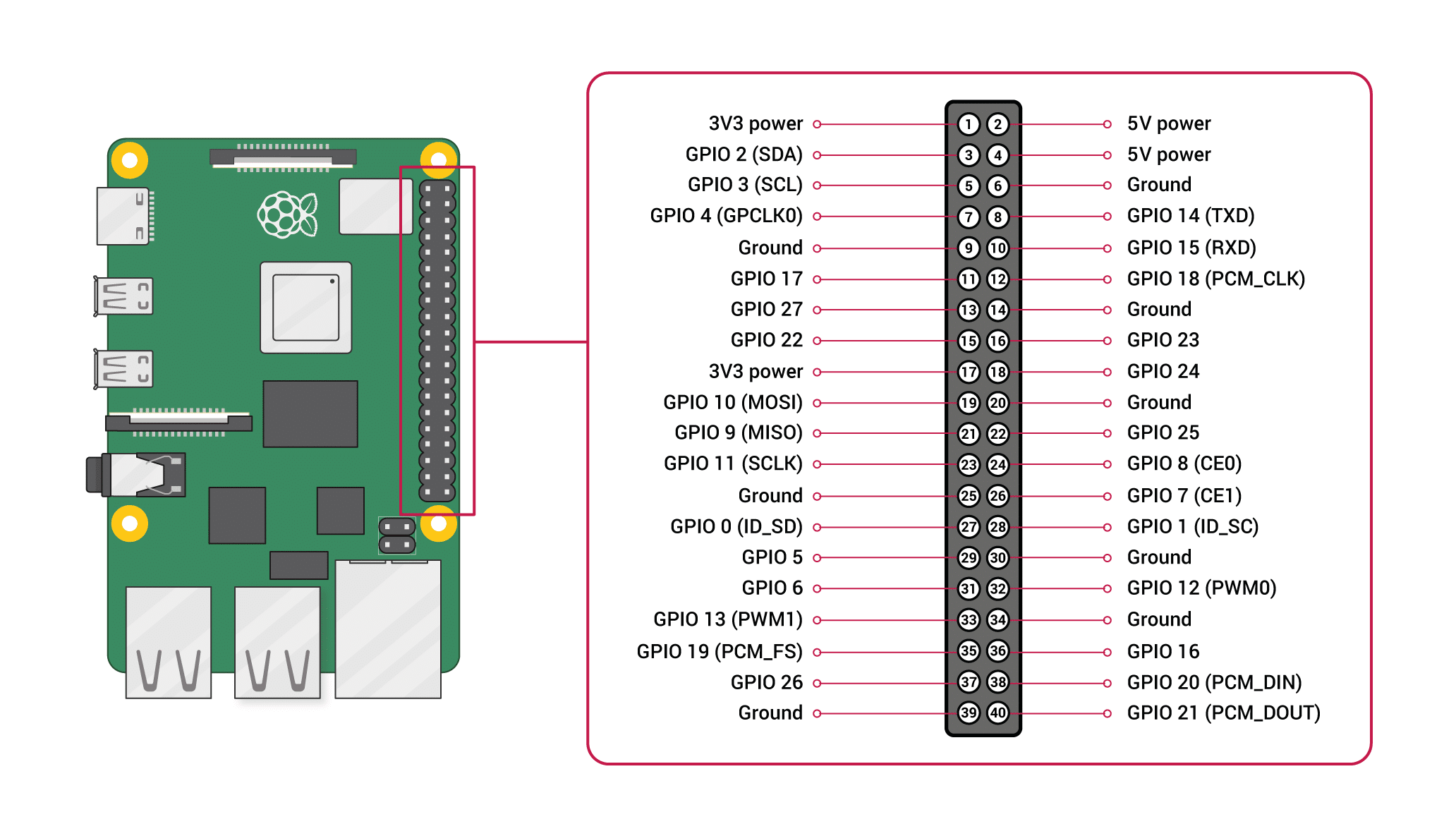 GPIO Raspberry Pi