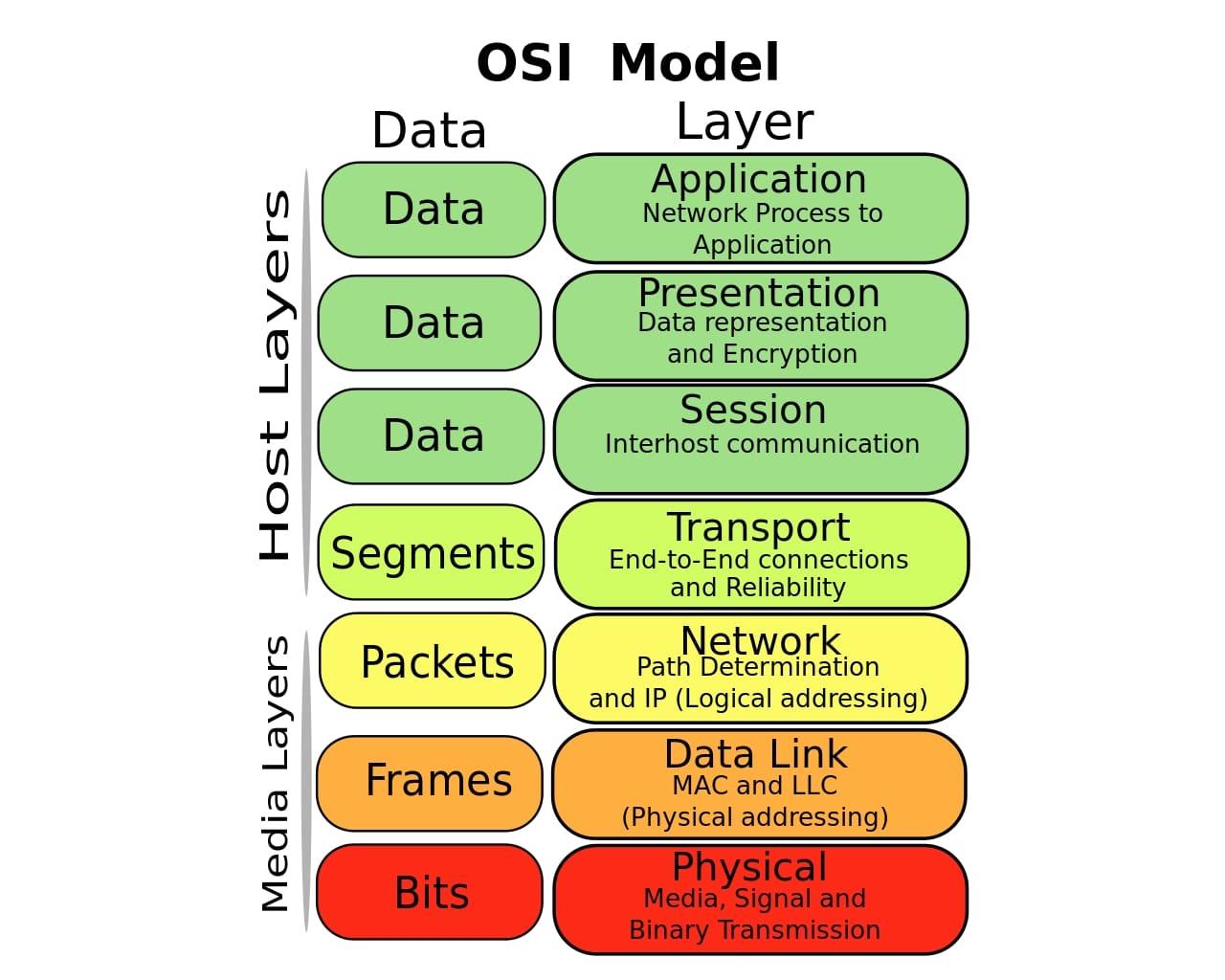 OSI modelo y sus capas