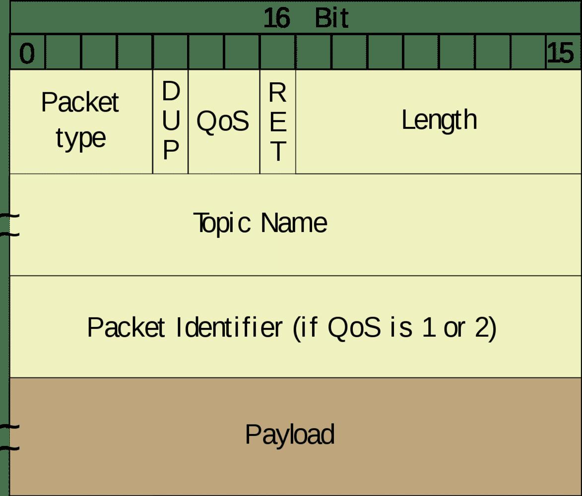 paquete de MQTT