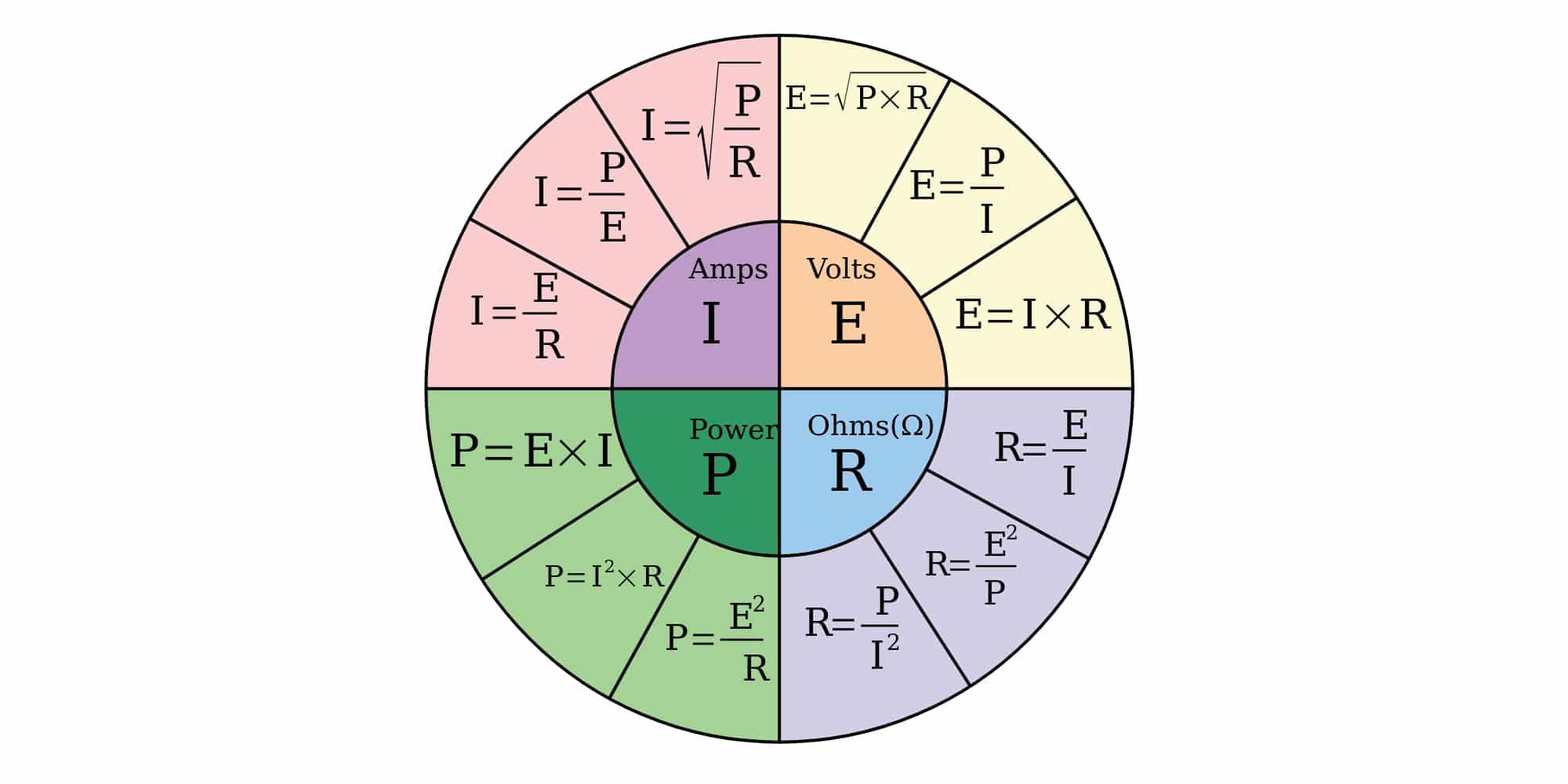 fórmulas Ley de Ohm