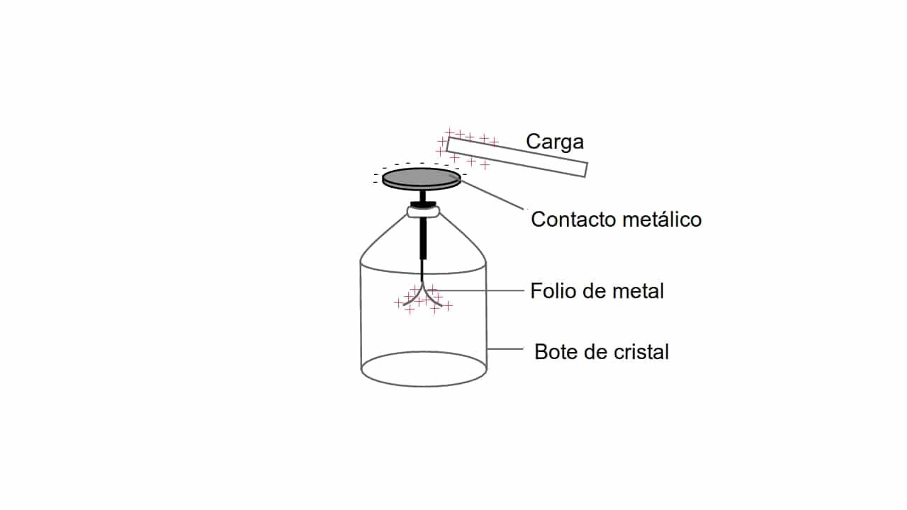 diagrama electroscopio casero