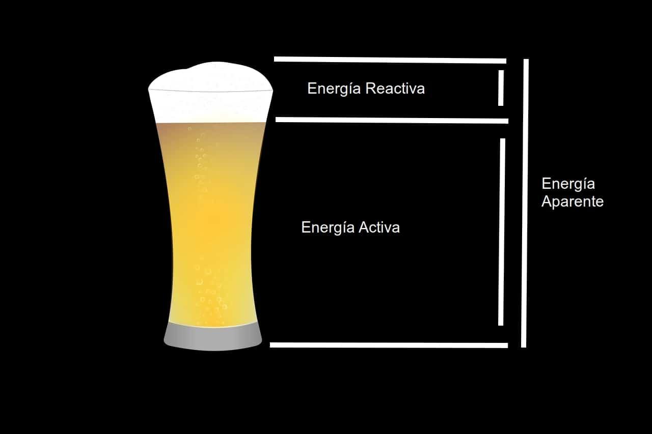 energía reactiva esquema