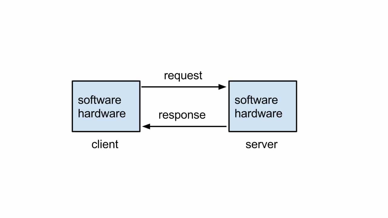 modeloo cliente servidor